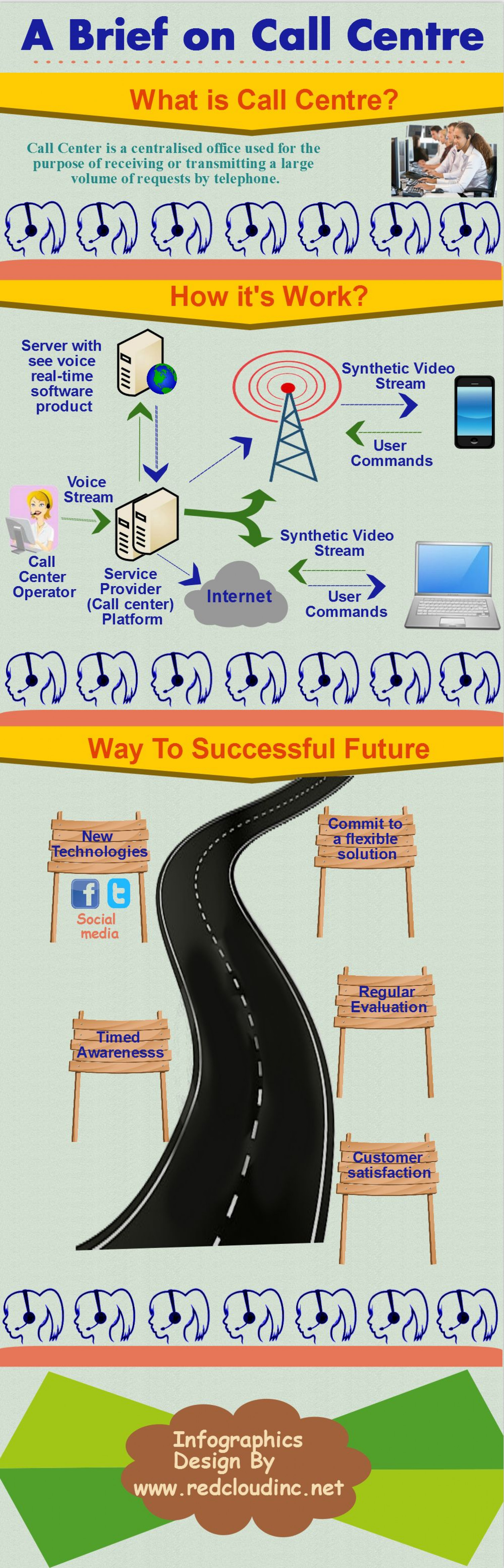 A Brief on Call Centre Infographic