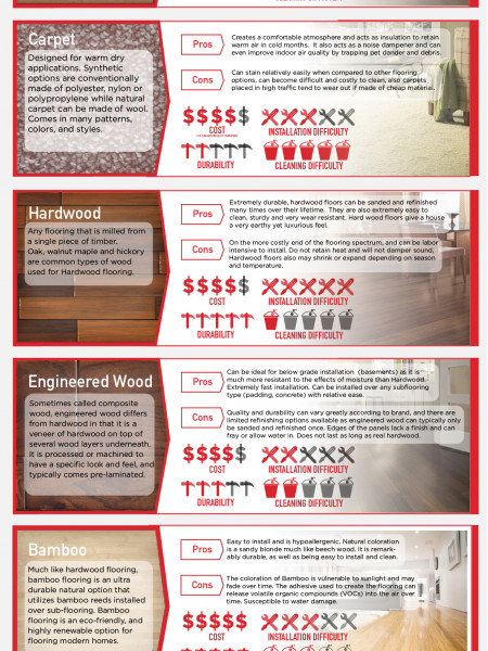 A Buyers Guide to Custom Home Flooring Types  Infographic