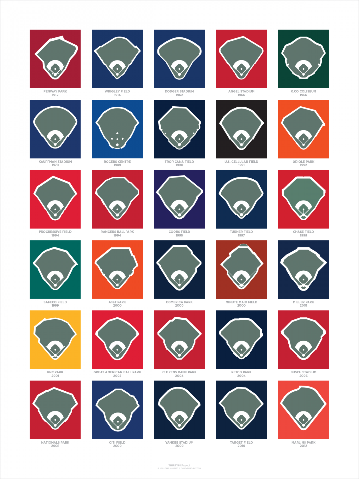 A Century of Ballparks Infographic