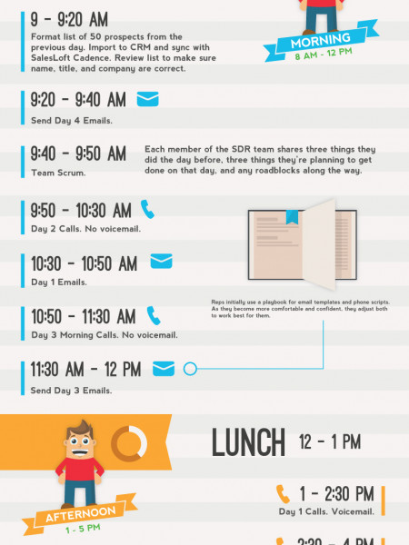 A Day In The Life Of An SDR Infographic