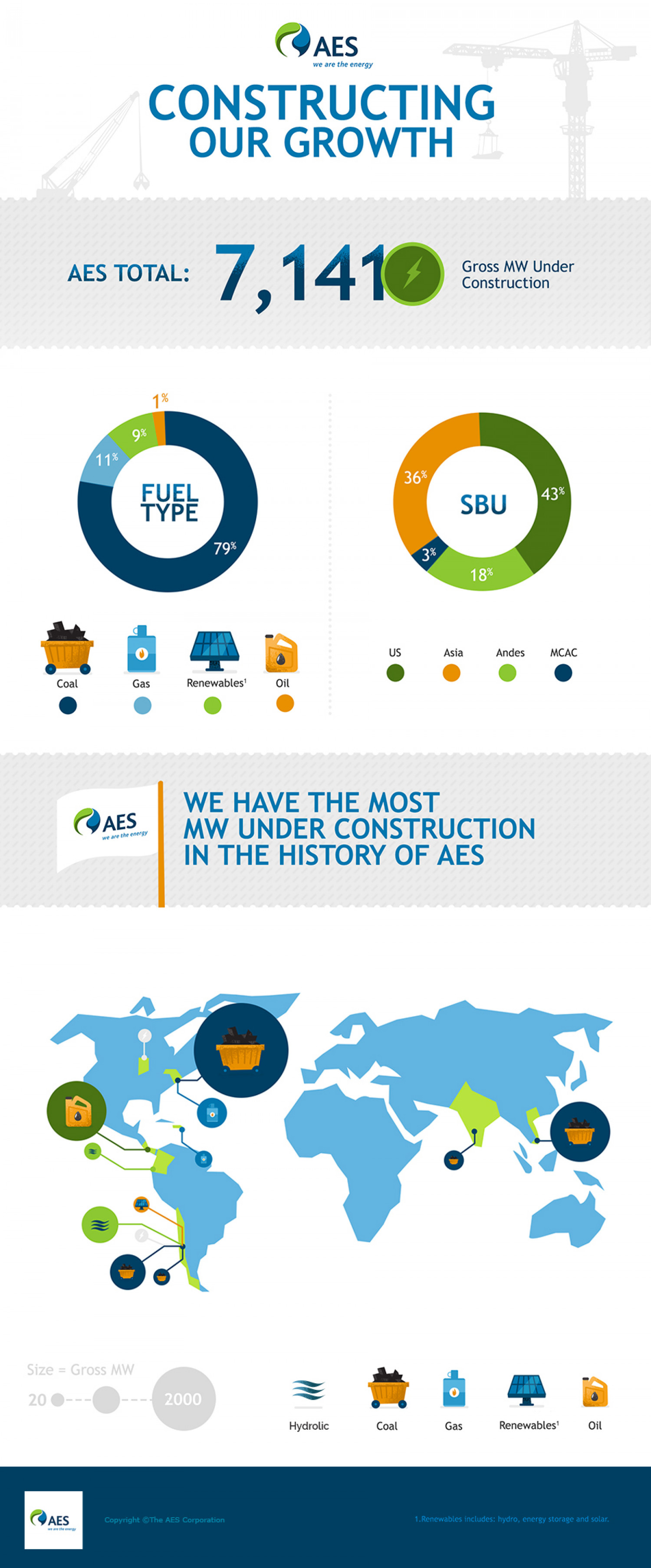 AES constructing our growth Infographic