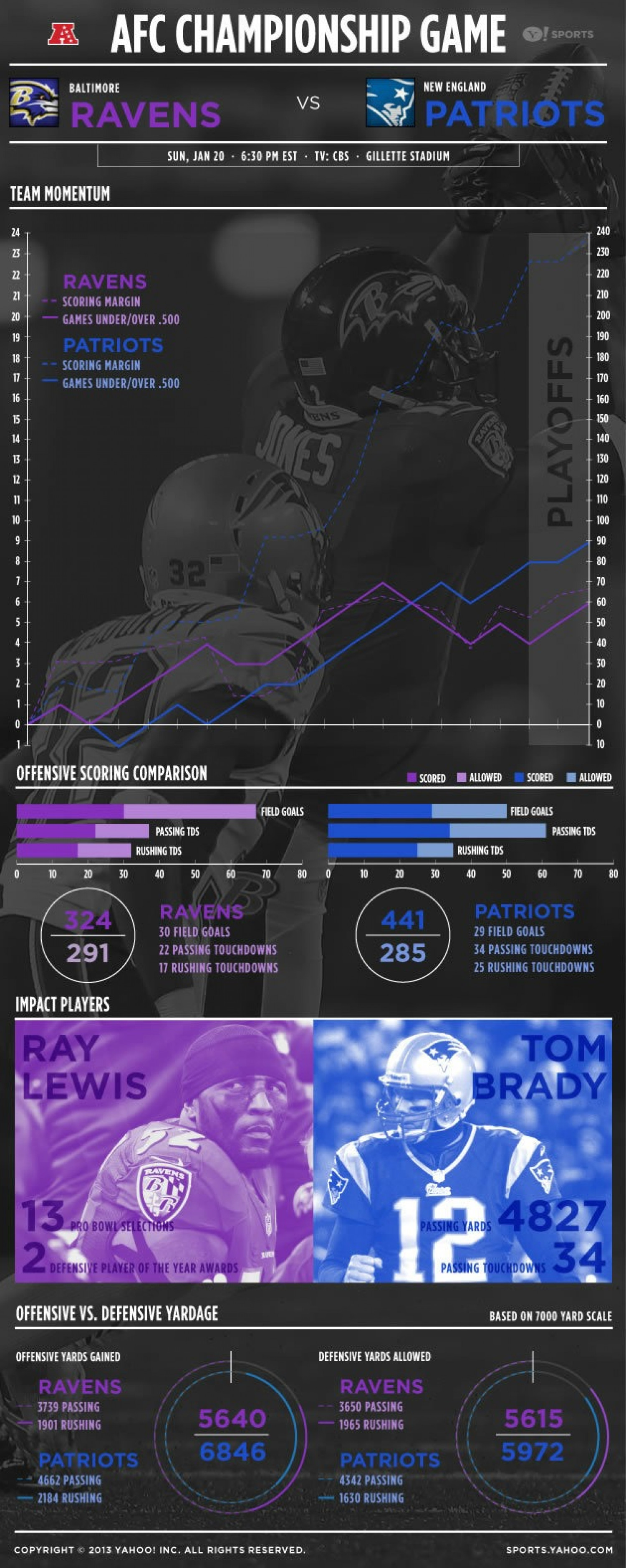 AFC Championship Game Infographic