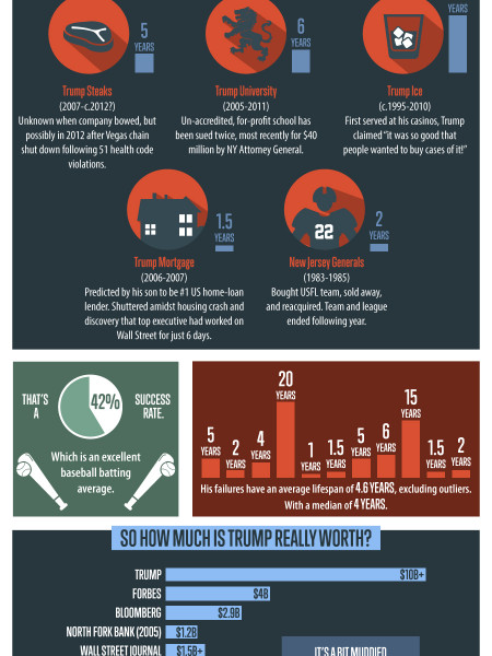 A Guide To Donald Trump's Business Career Infographic
