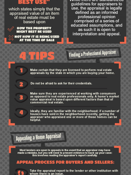 A Guide to Home Appraisals Infographic