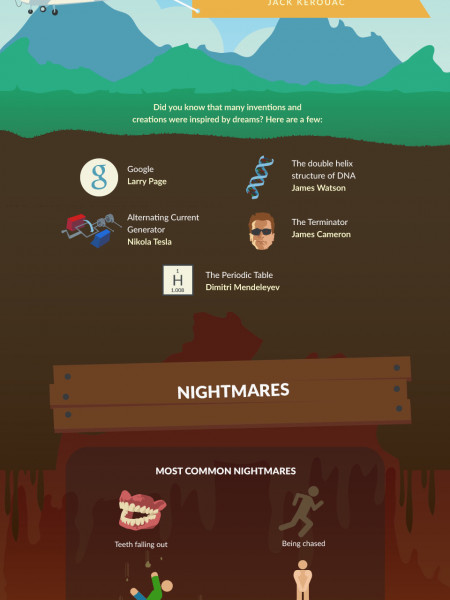 A Journey into Dreams and Nightmares Infographic