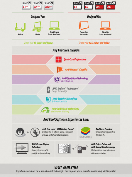 AMD 2014 Low-Power and Mainstream Mobile APUs Infographic