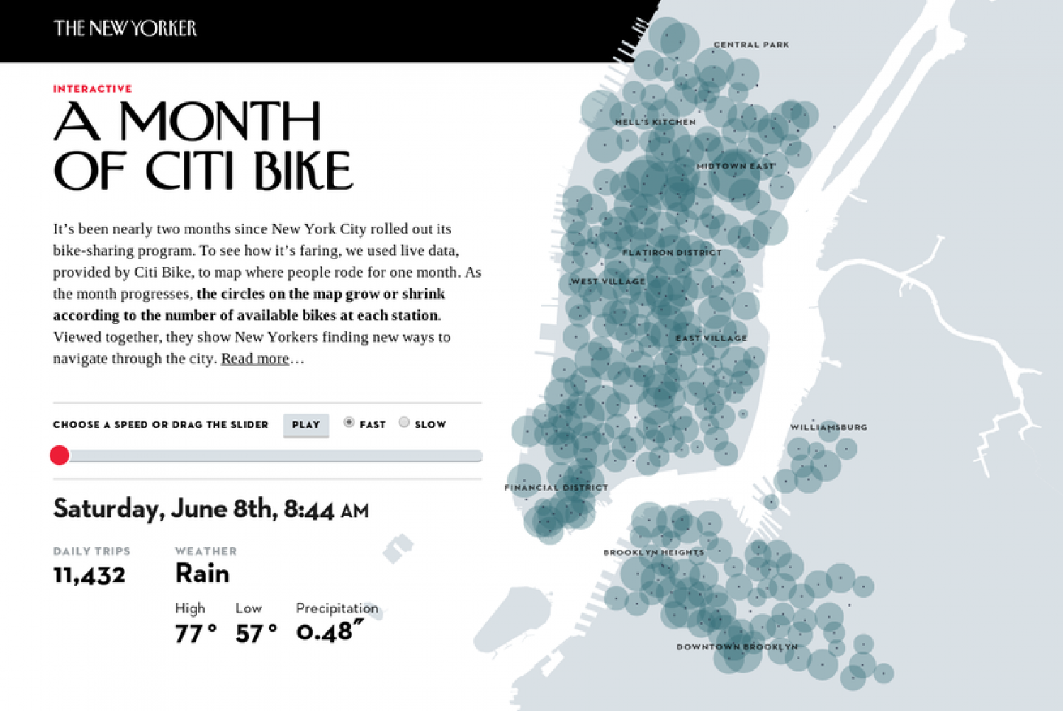 A Month of Citi Bike Infographic