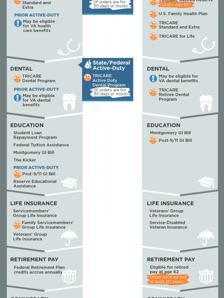 ARNG Benefits and Resources Infographic