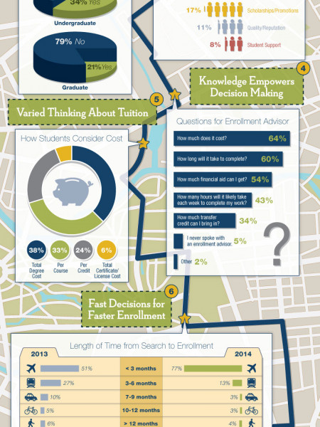 A Roadmap to Online College Student Decision Making Infographic