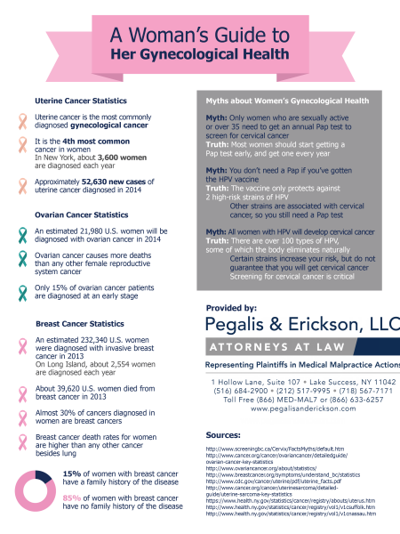 A Woman's Guide to Her Gynecological Health Infographic