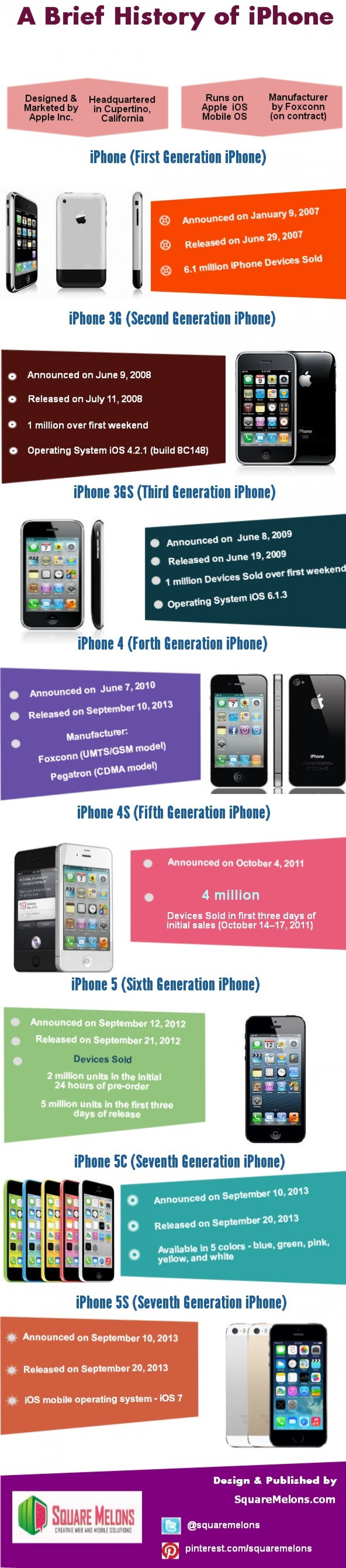 A brief History of the iPhone Infographic