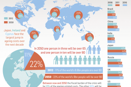 Ageing Population Infographic