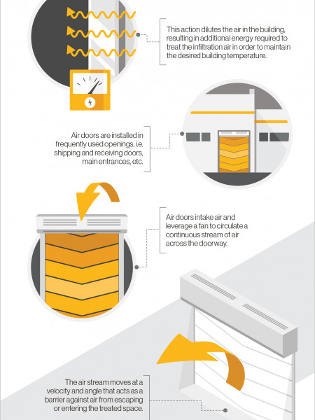 Air Curtains Infographic
