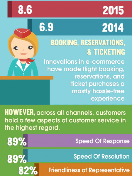 Airlines Soar to Greater Heights by Outsourcing Business Processes Infographic
