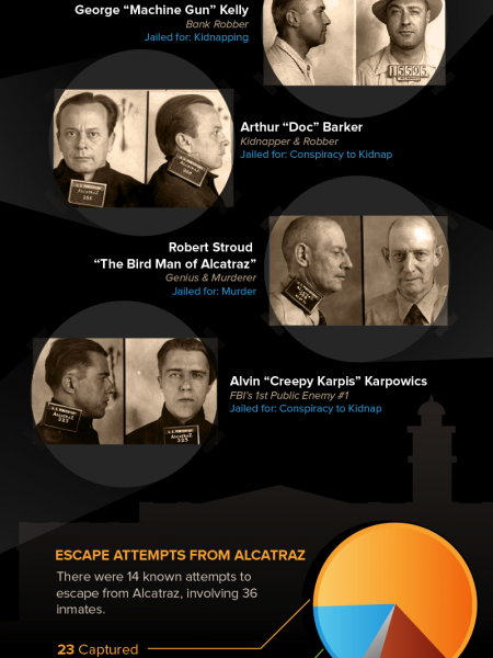 Alcatraz- Could you Survive the Time? Infographic