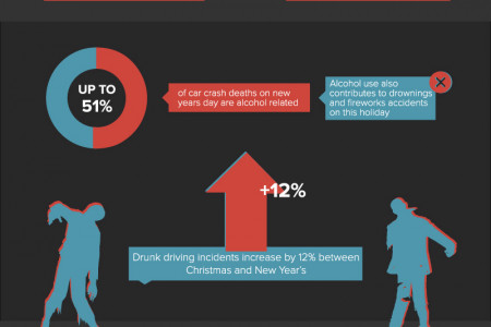Alcohol and the Holidays: A Deadly Combination Infographic