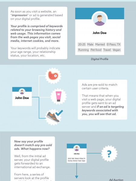 All About Internet Advertising Infographic