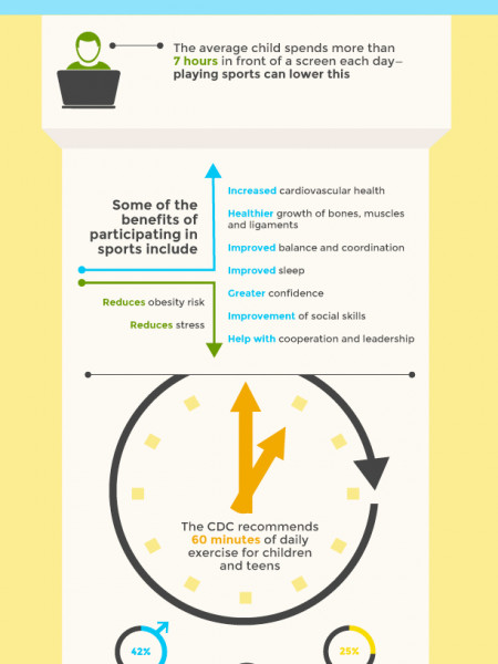 All Things Sports: A Guide for Parents Infographic