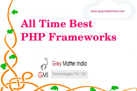 All Time Best PHP Frameworks Infographic
