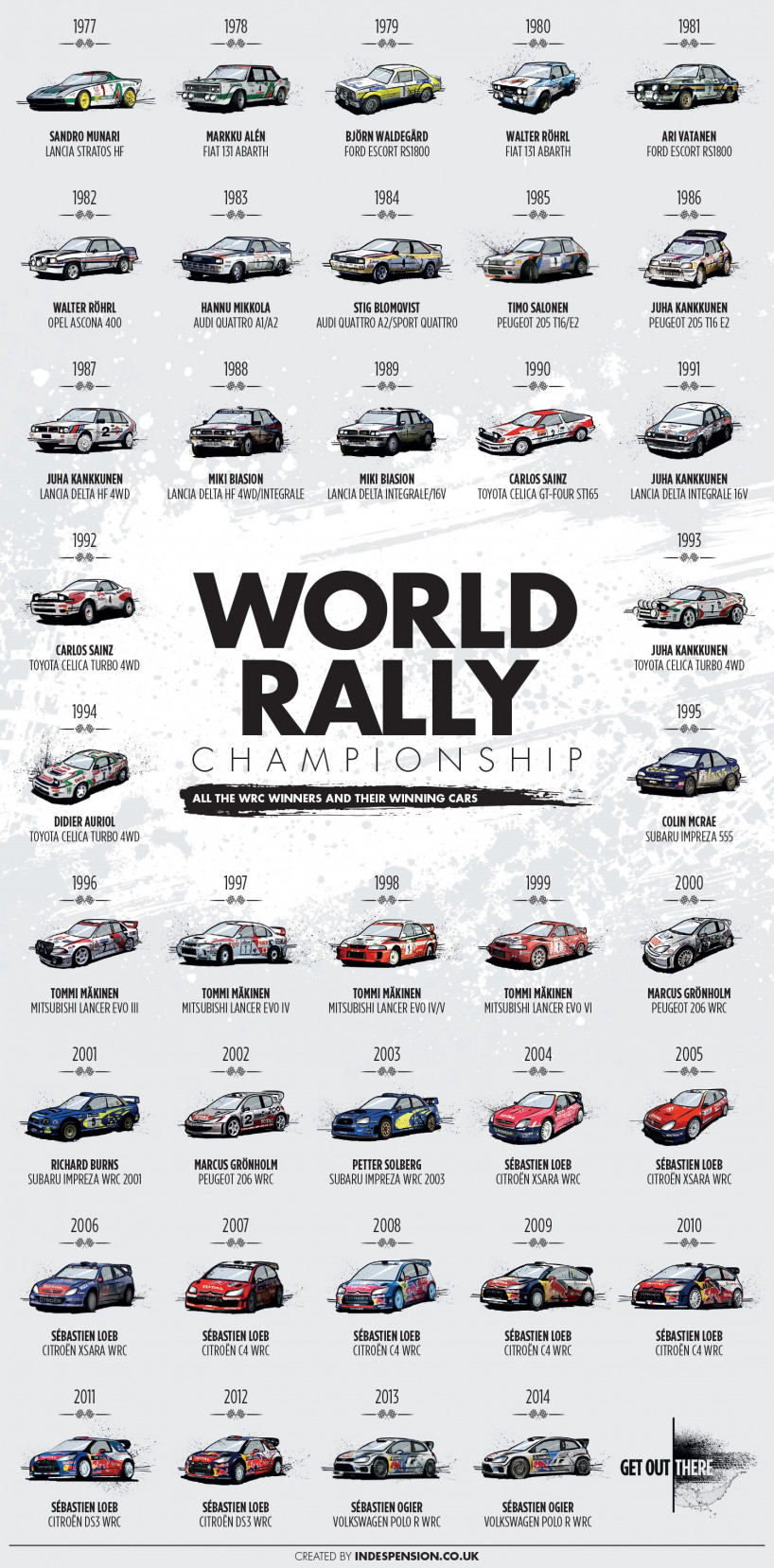 All the Winners of the World Rally Championship