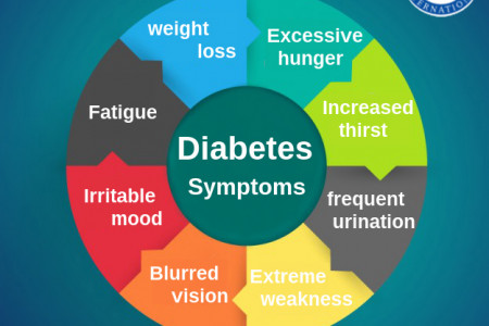 Alternative Homeopathy for Diabetes symptoms  Infographic