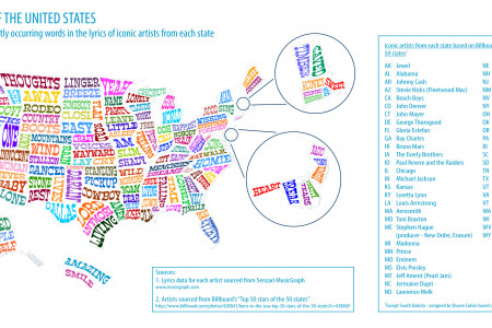 A lyrical map of the United States Infographic