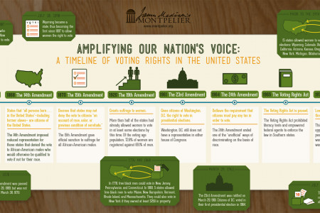 Amplifying Our Nation's Voice: A Timeline of Voting Rights in the United States Infographic