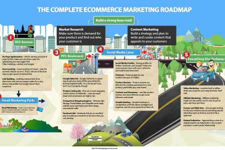The Complete Ecommerce Marketing Roadmap Infographic