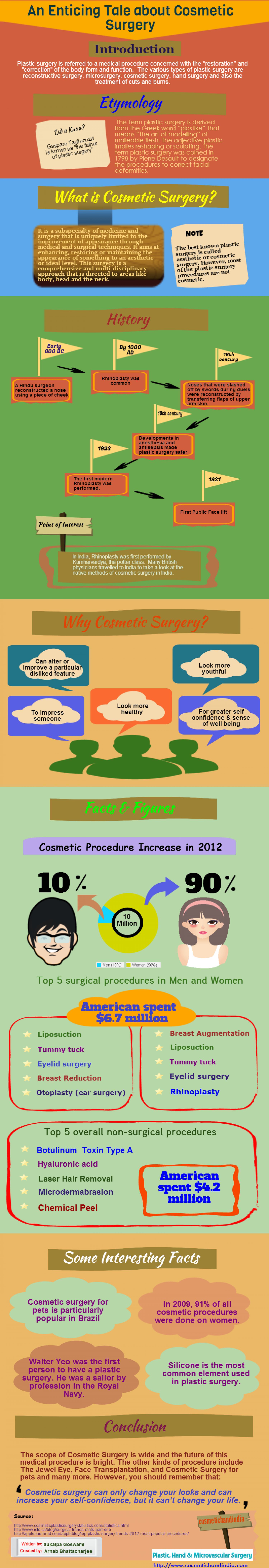 An Enticing Tale about Cosmetic Surgery Infographic