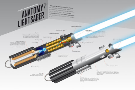 Anatomy of a Lightsaber Infographic