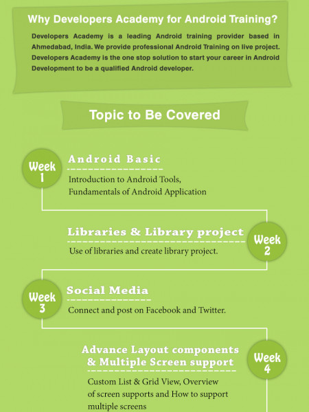 Android Project Training in Ahmedabad Infographic
