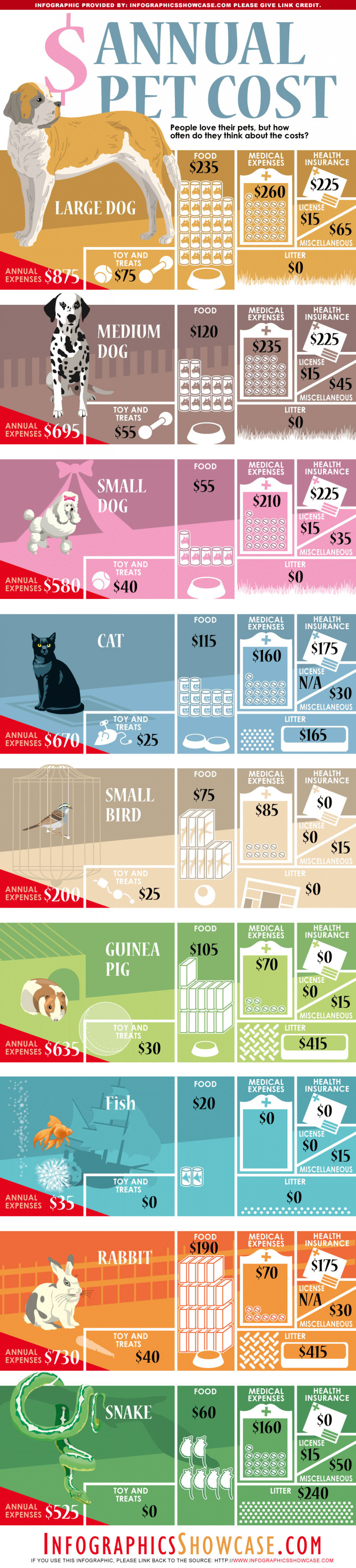 Annual Cost of Pets Infographic