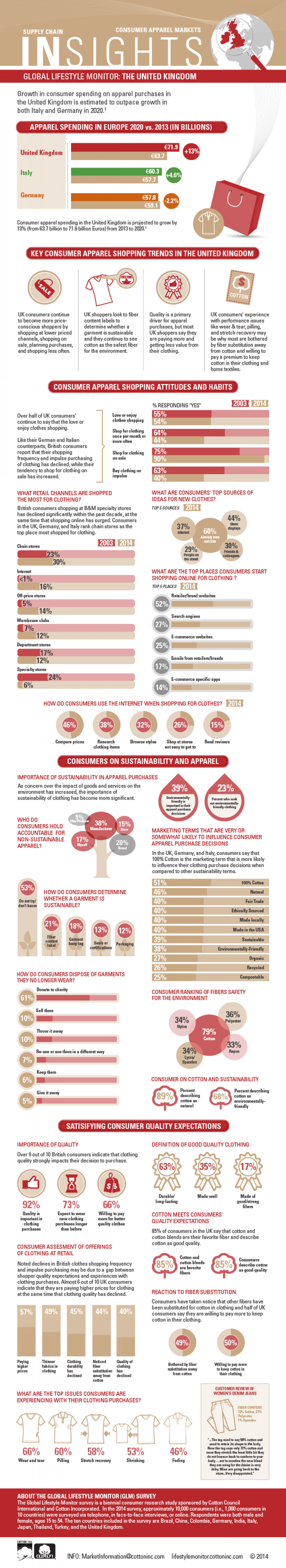 Apparel Spending in the UK Infographic