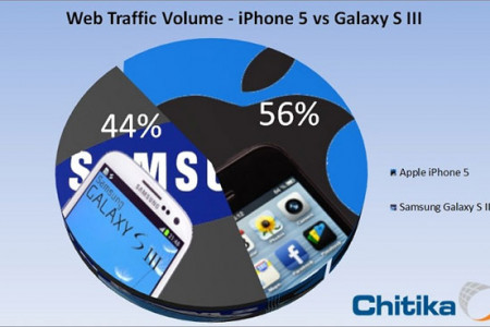 Apple's iPhone 5 passes Samsung Galaxy S3 in web usage Infographic