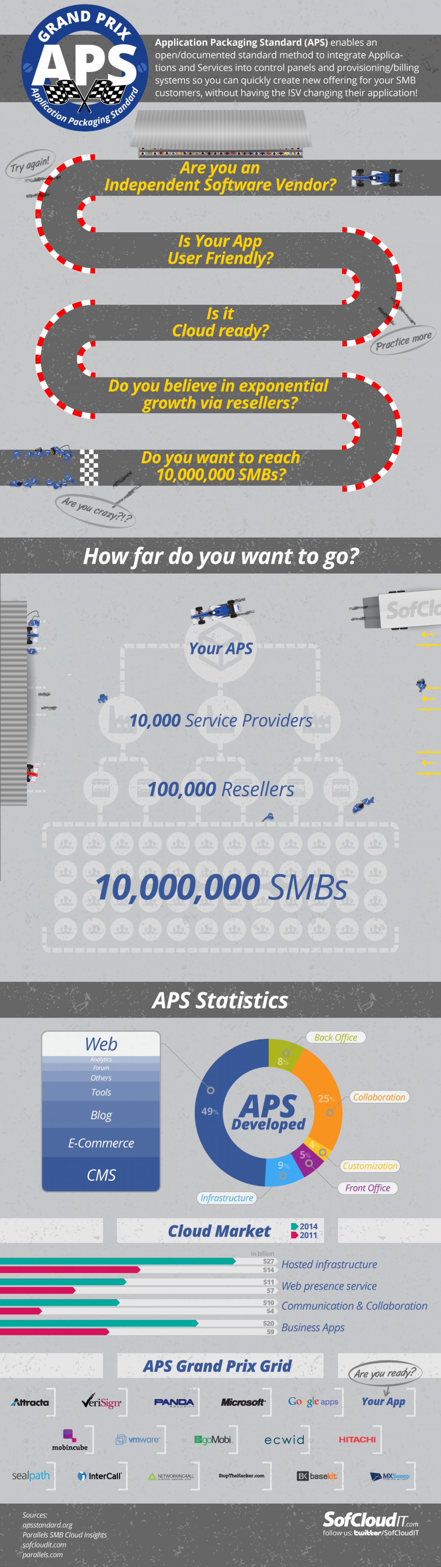 Application Packaging Standard Grand Prix Infographic