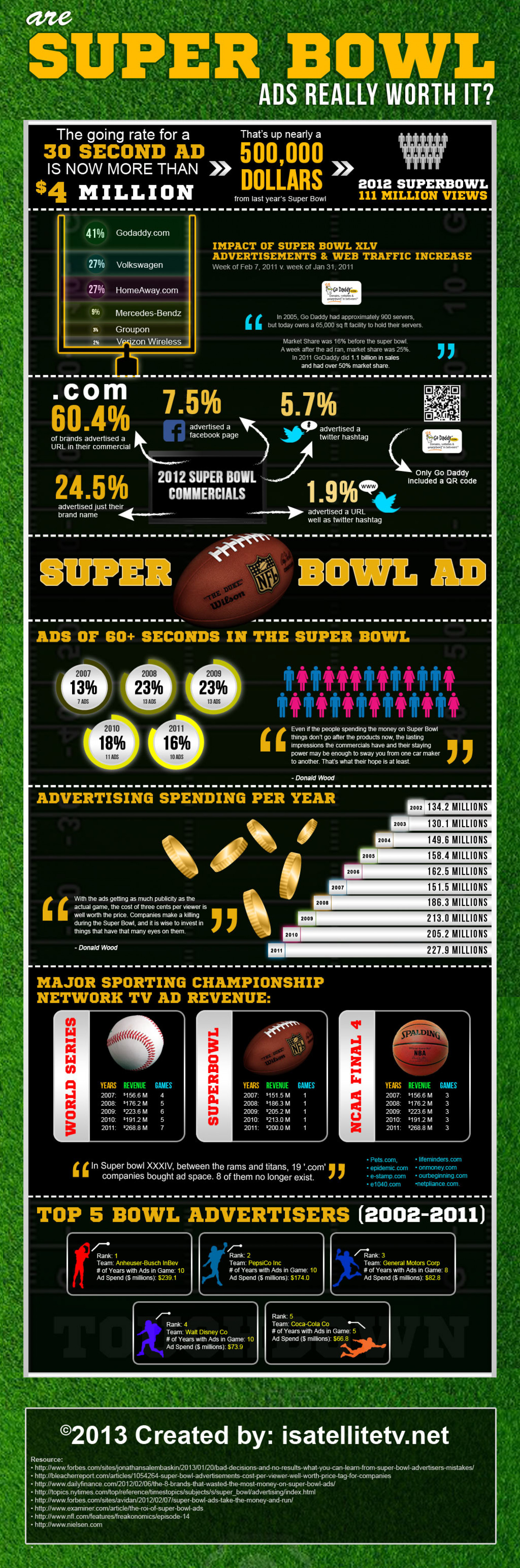 Are Super Bowl Ads Really Worth it? Infographic