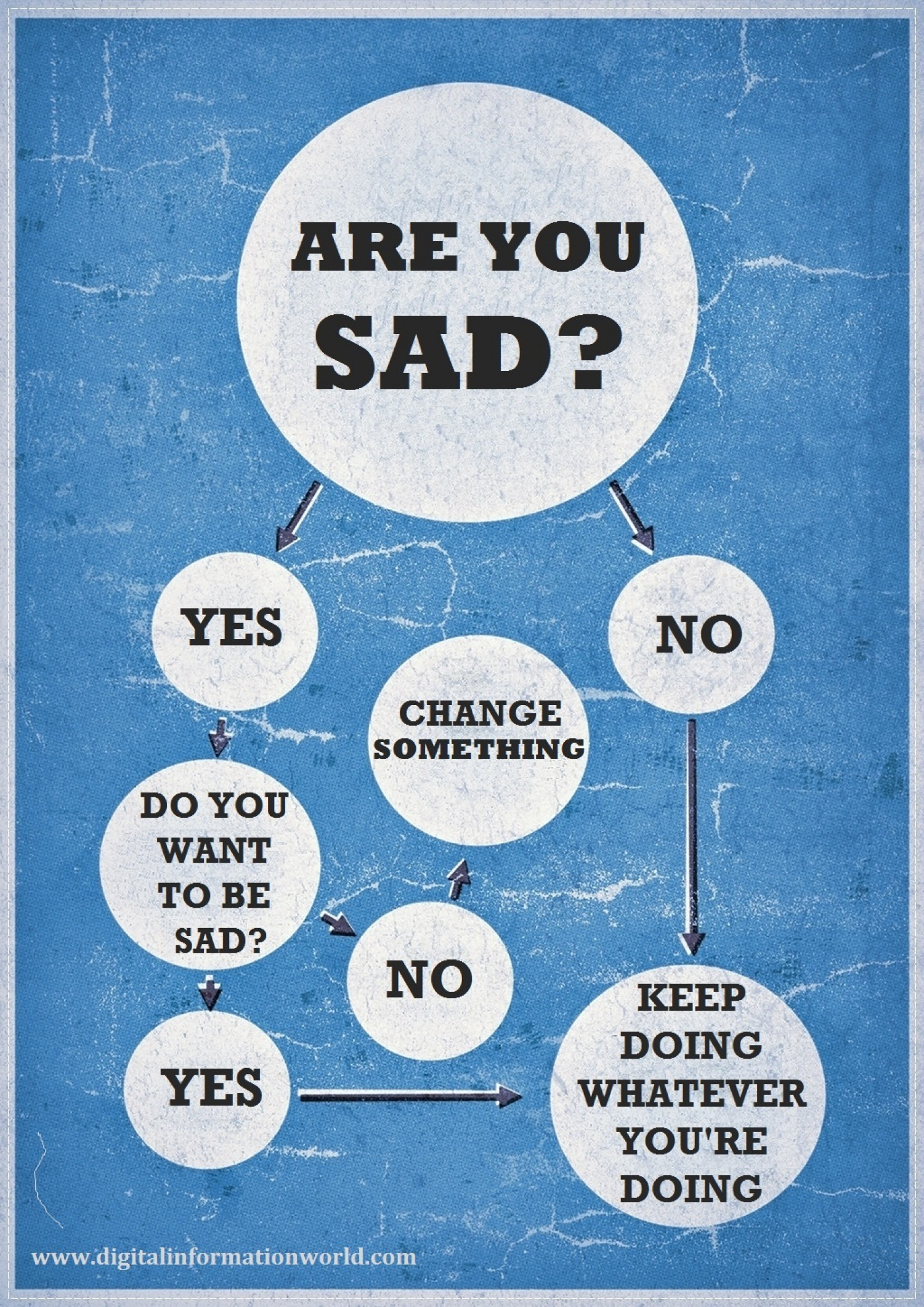 Are You Really Sad  Infographic