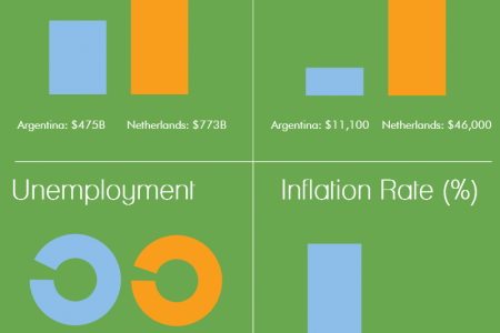 Argentina vs Netherlands: Economic Head to Head Infographic