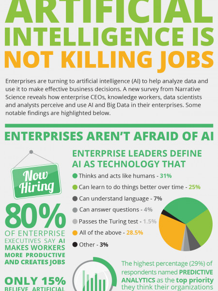 Artificial Intelligence is Not Killing Jobs Infographic