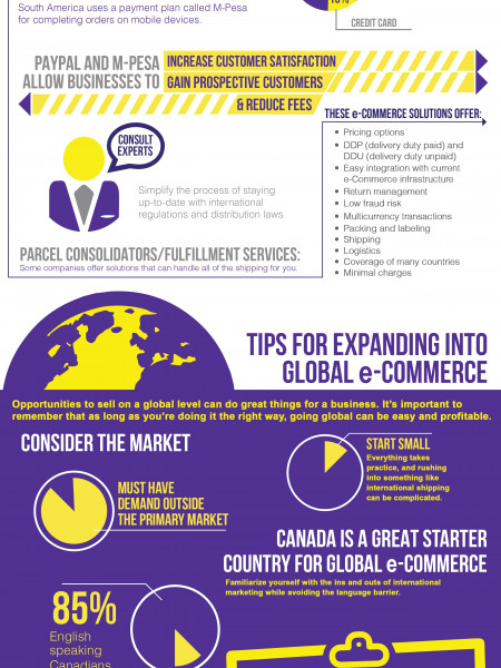 Asendia USA Future of E-Commerse Infographic