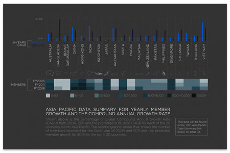 Asia Pacific data summary for yearly member growth and the compound annual growth rate Infographic