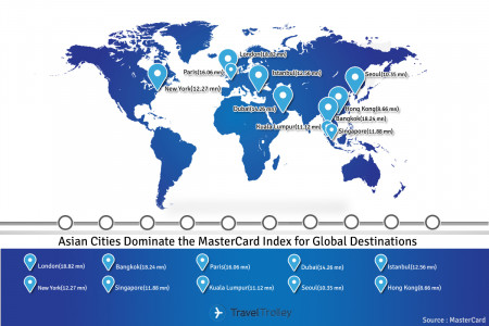 Asian Cities Dominate the MasterCard Index for Global Destinations Infographic