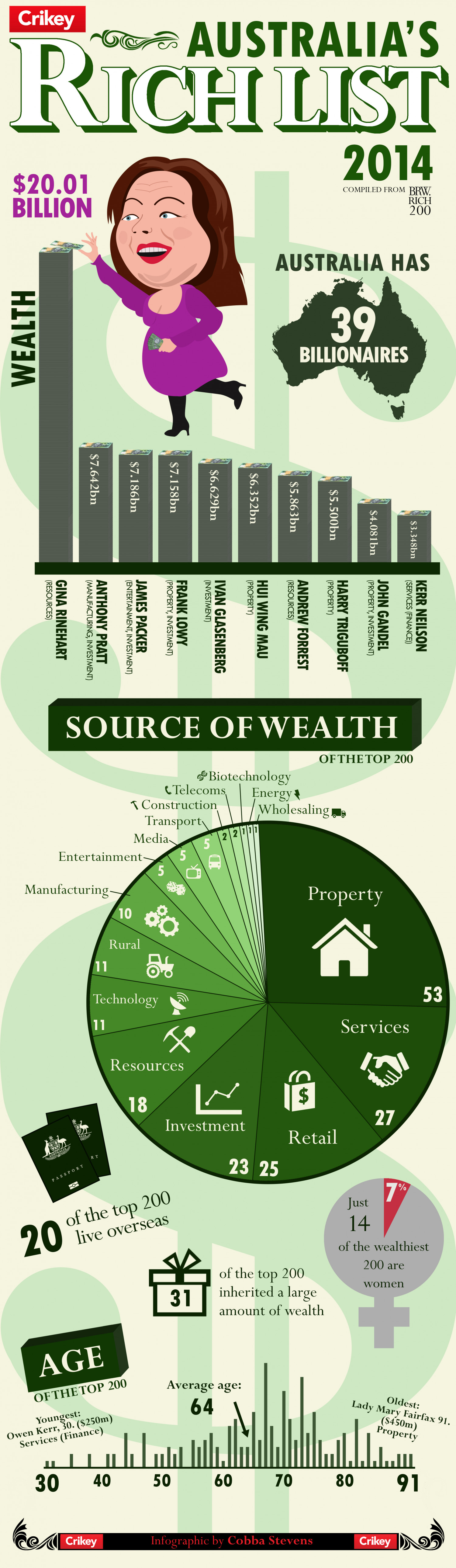 Australia's Rich List Infographic