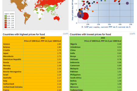 Availability of food across countries Infographic
