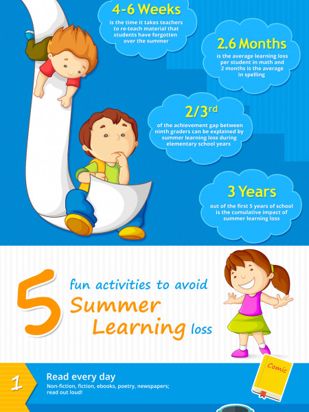 Avoid the Summer Slide Infographic