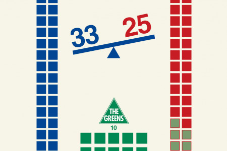 Balance of Power in the Australian Senate Infographic