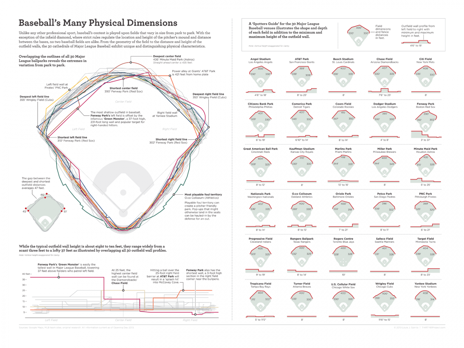 Baseball's Many Physical Dimensions  Infographic