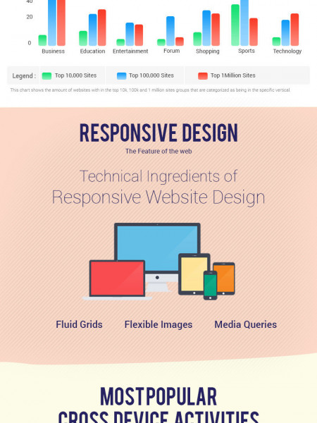 Basic Things to Remember When Designing  a Website Template Infographic