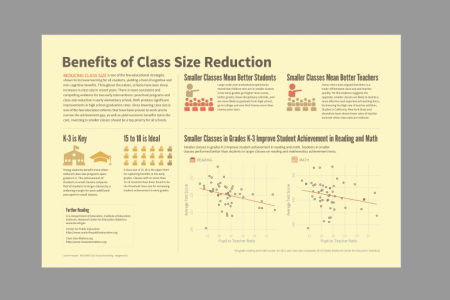 Benefits of Class Size Reduction Infographic