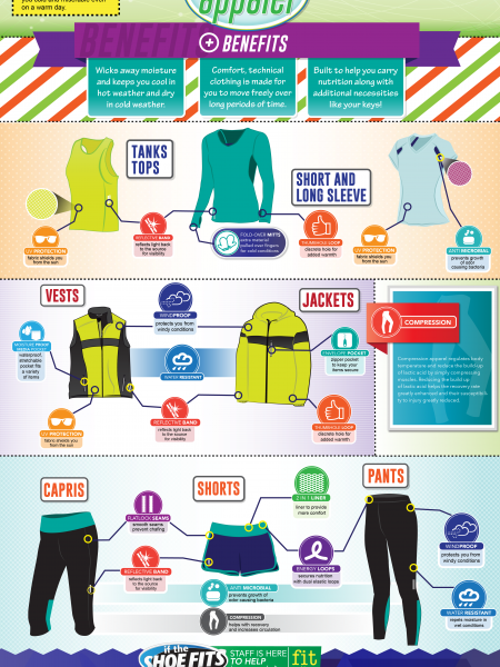 Benefits of Technical Apparel Infographic